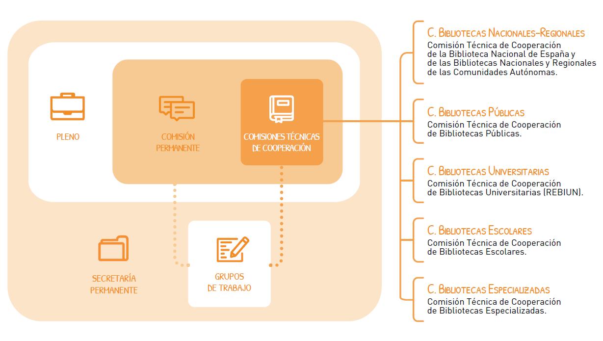 Estructura del Consejo de Cooperación Bibliotecaria