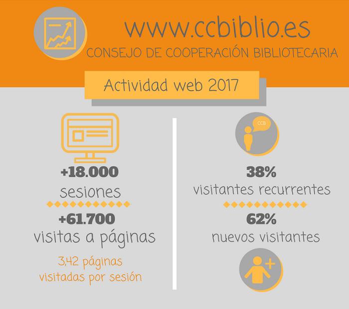 Estadísticas 2017 de la web del Consejo de Cooperación Bibliotecaria