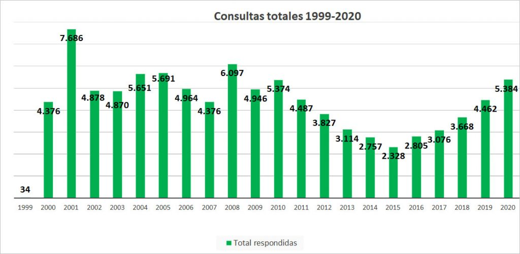 Consultas totales 1999-2020