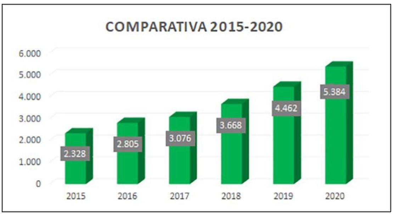 Ver ampliada la comparativa 2015-2020