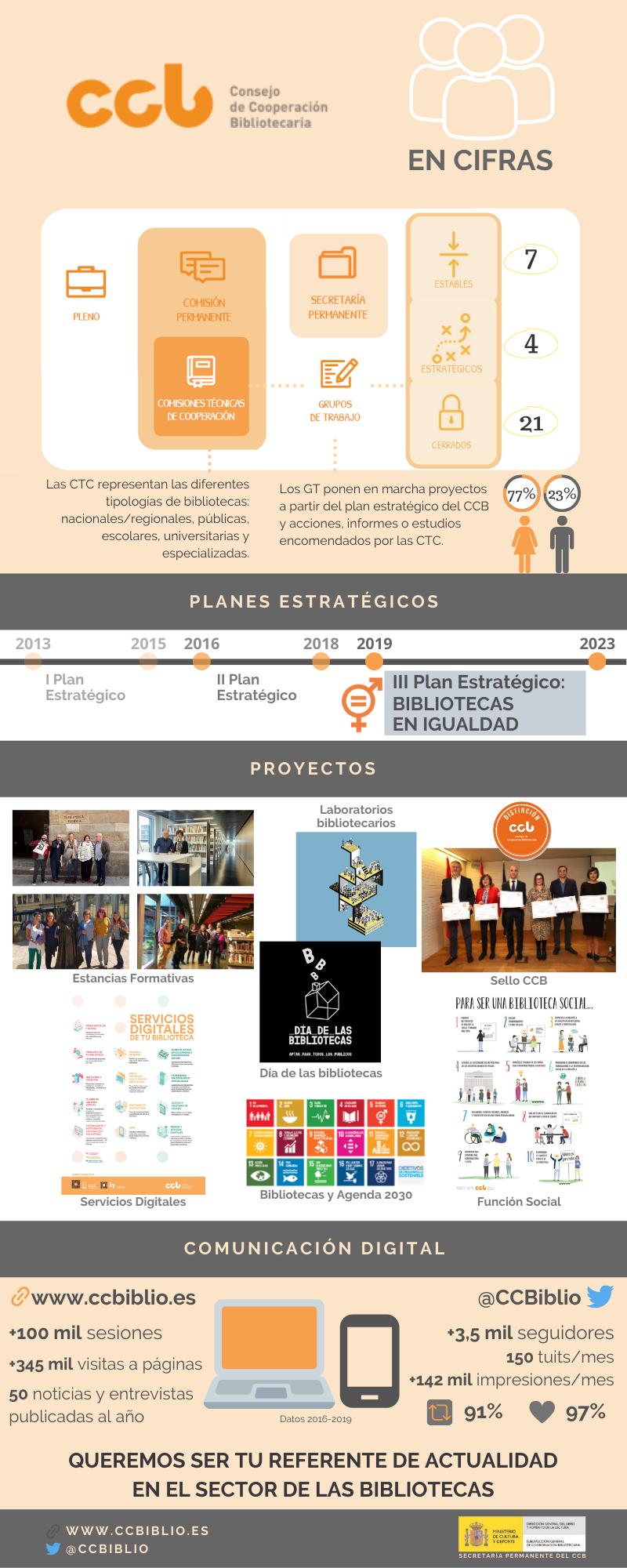Infografía CCB en cifras
