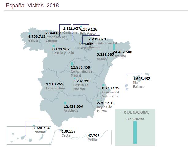 Visitas España 2018
