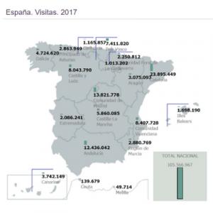 España. Visitas 2017