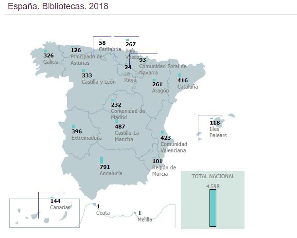 bibliotecas españolas 2018