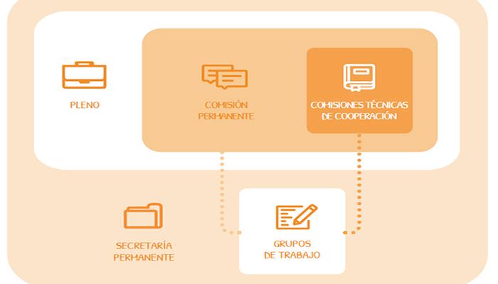 Estructura Consejo cooperación bibliotecaria