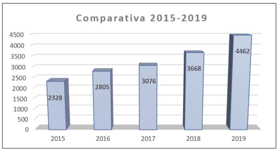 Comparativa 2015-2019